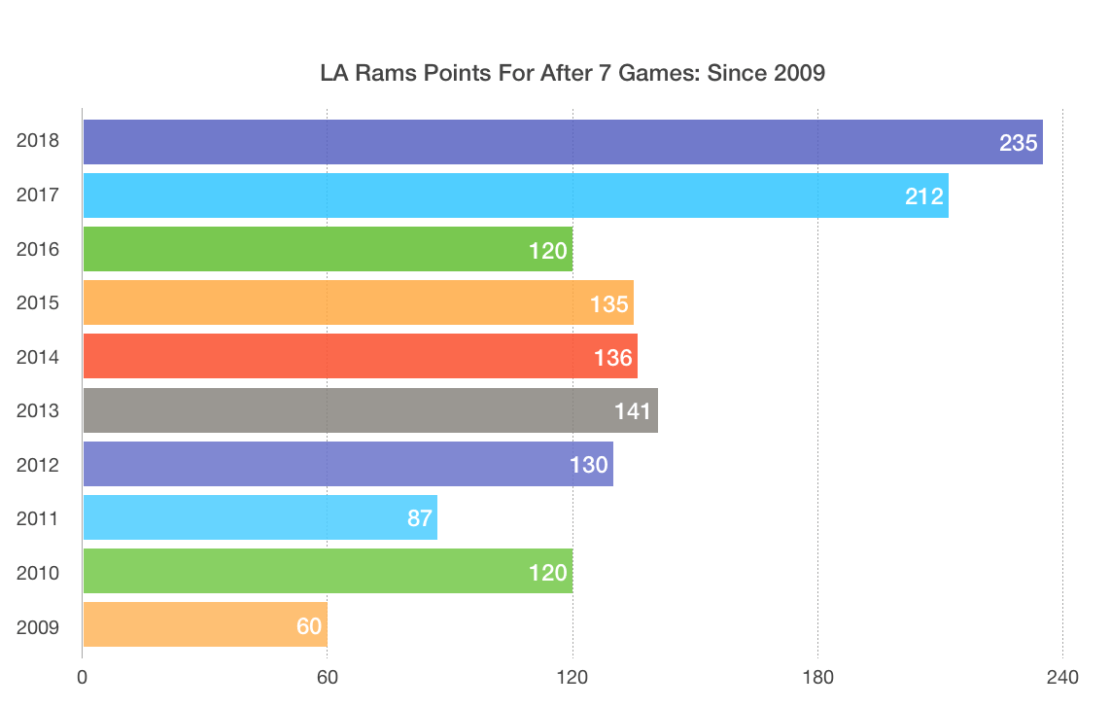 Total Rams' points after 7 games since 2009