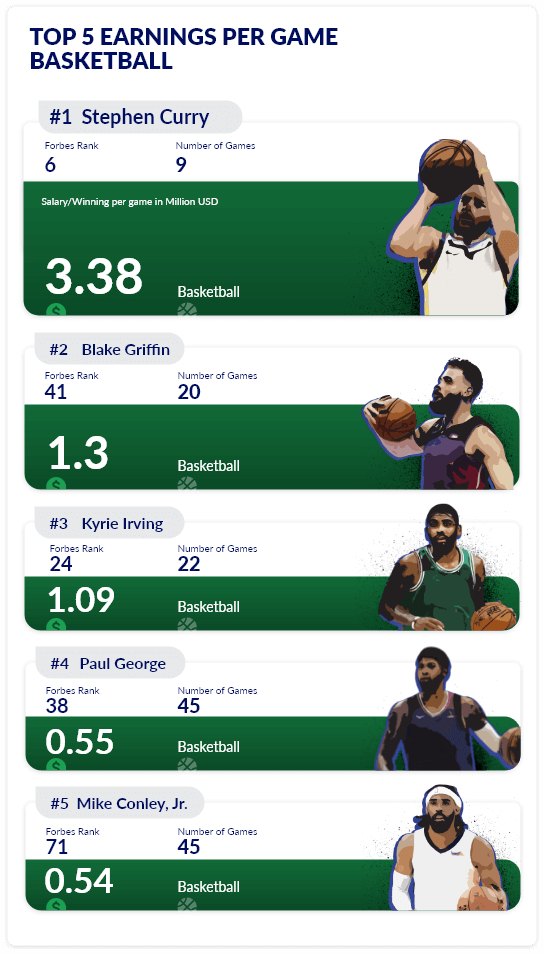 Top earners in basketball