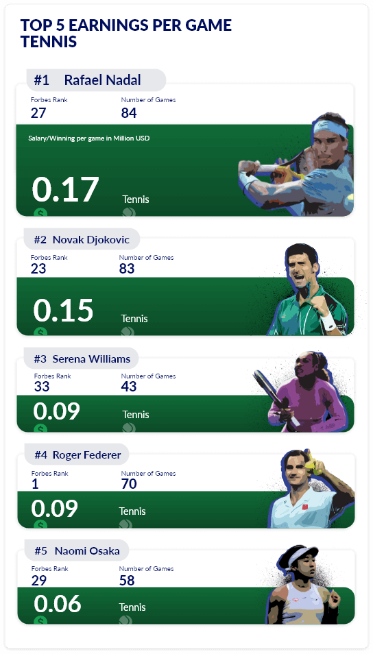 Top earners in tennis